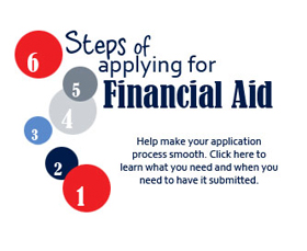 6 Steps to apply for financial aid